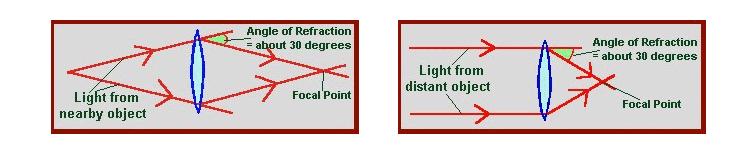 human binocular vision diagram